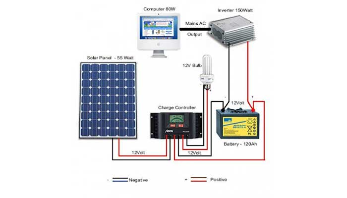 Simple photovoltaic power system for remote home system